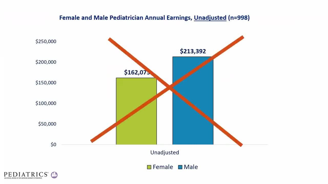 Gender Differences in Earnings of Early- and Midcareer
