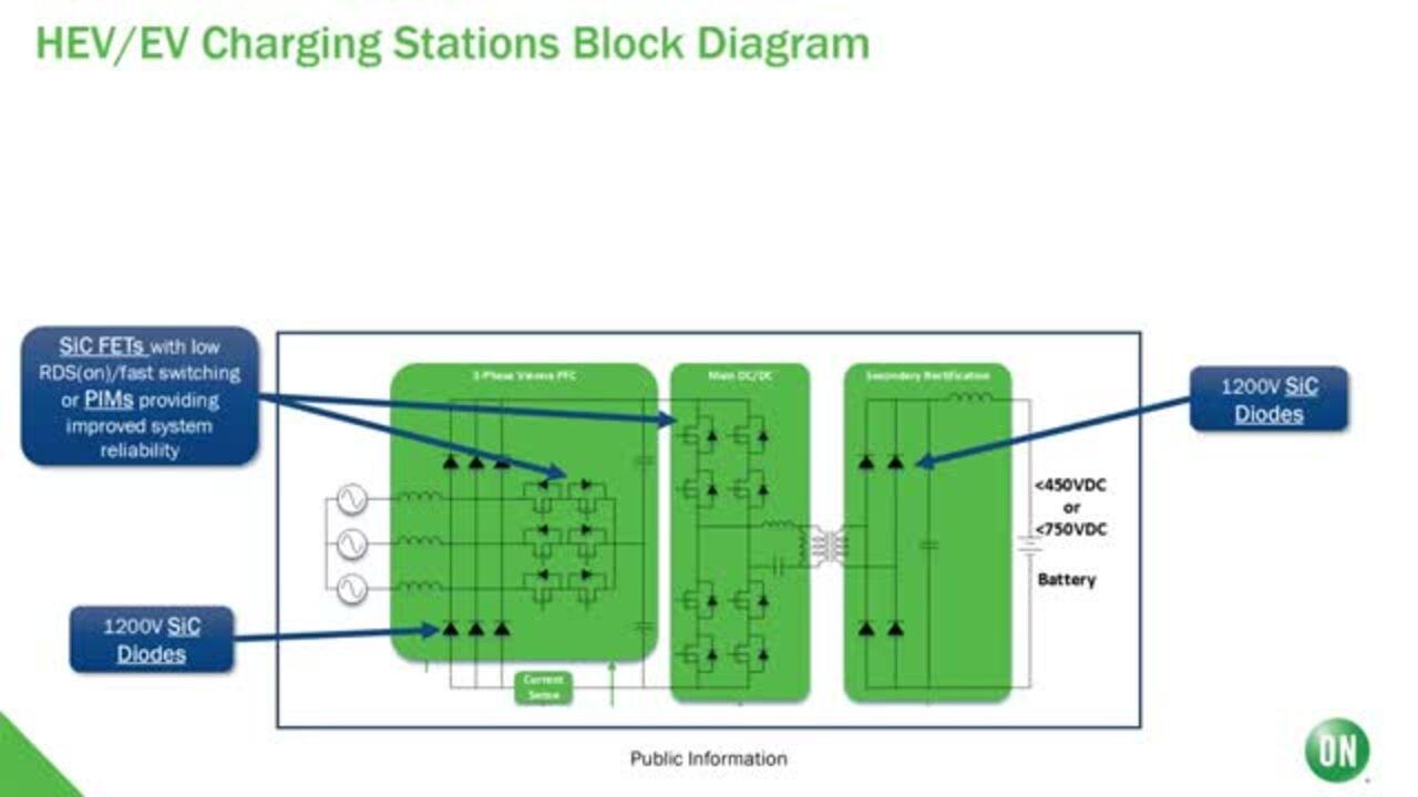 Utilizing Wide Bandgap in HEV/EV Charging Applications