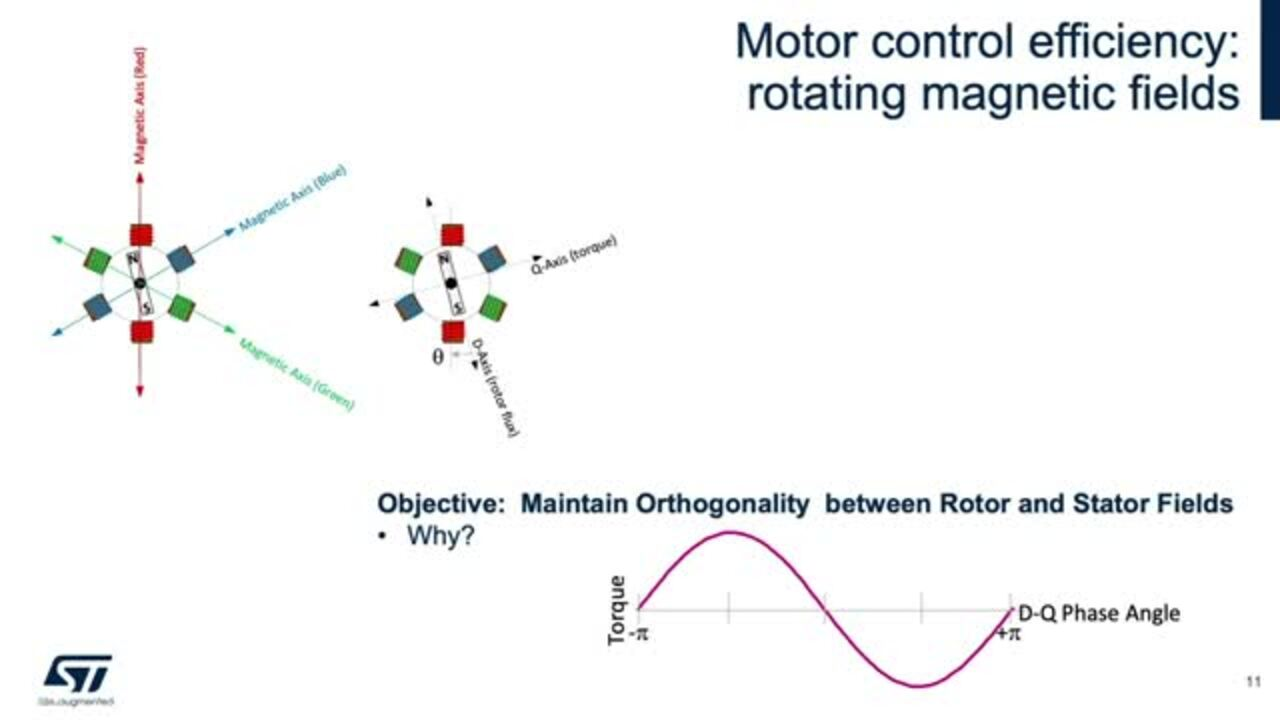 Motor Control in Electric Vehicles