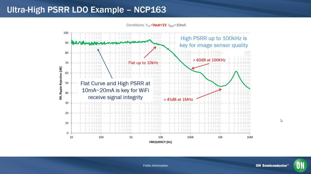 Understanding PSRR Performance with High Performance LDO Products