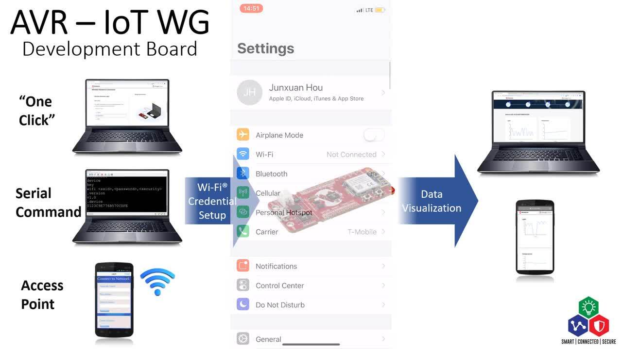 Getting Started With Your AVR-IoT WG Development Board