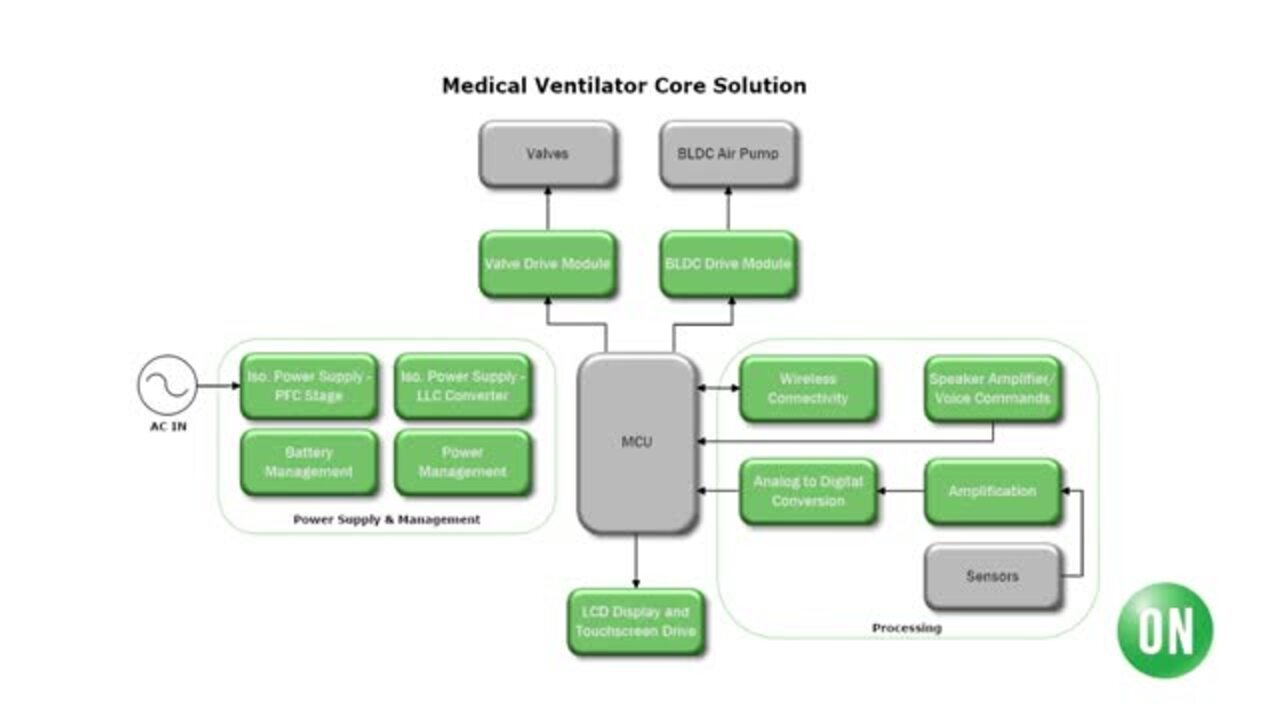 Ventilator Block Diagram Explanation with Steven Dean