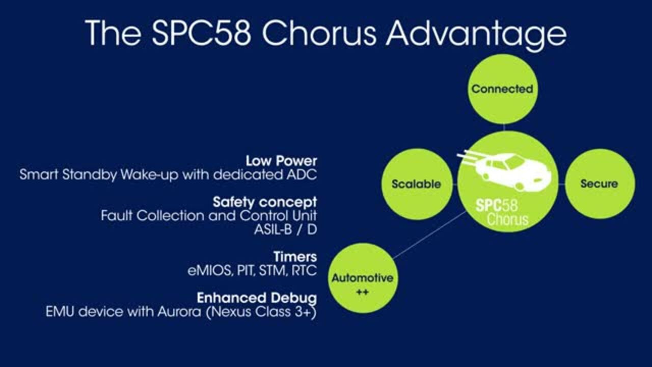 SPC58 : Scalable, Connected, and Secure Automotive MCUs