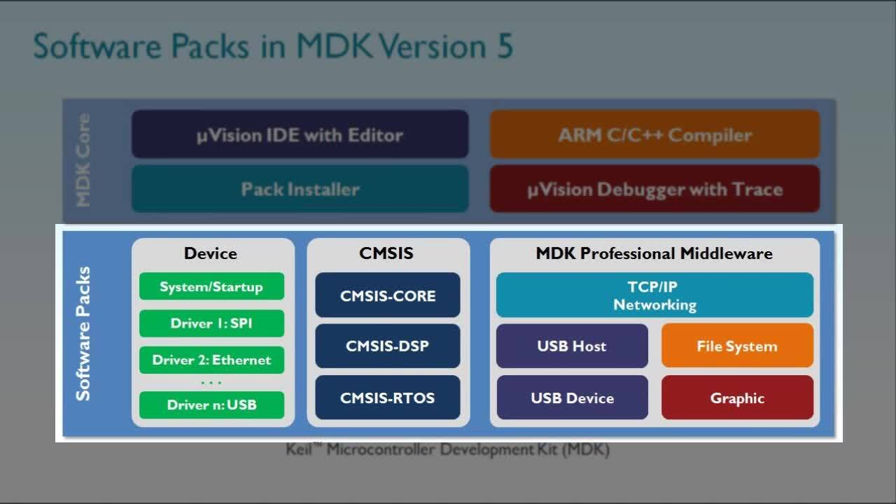 Software Packs and Software Components in Keil MDK Version 5