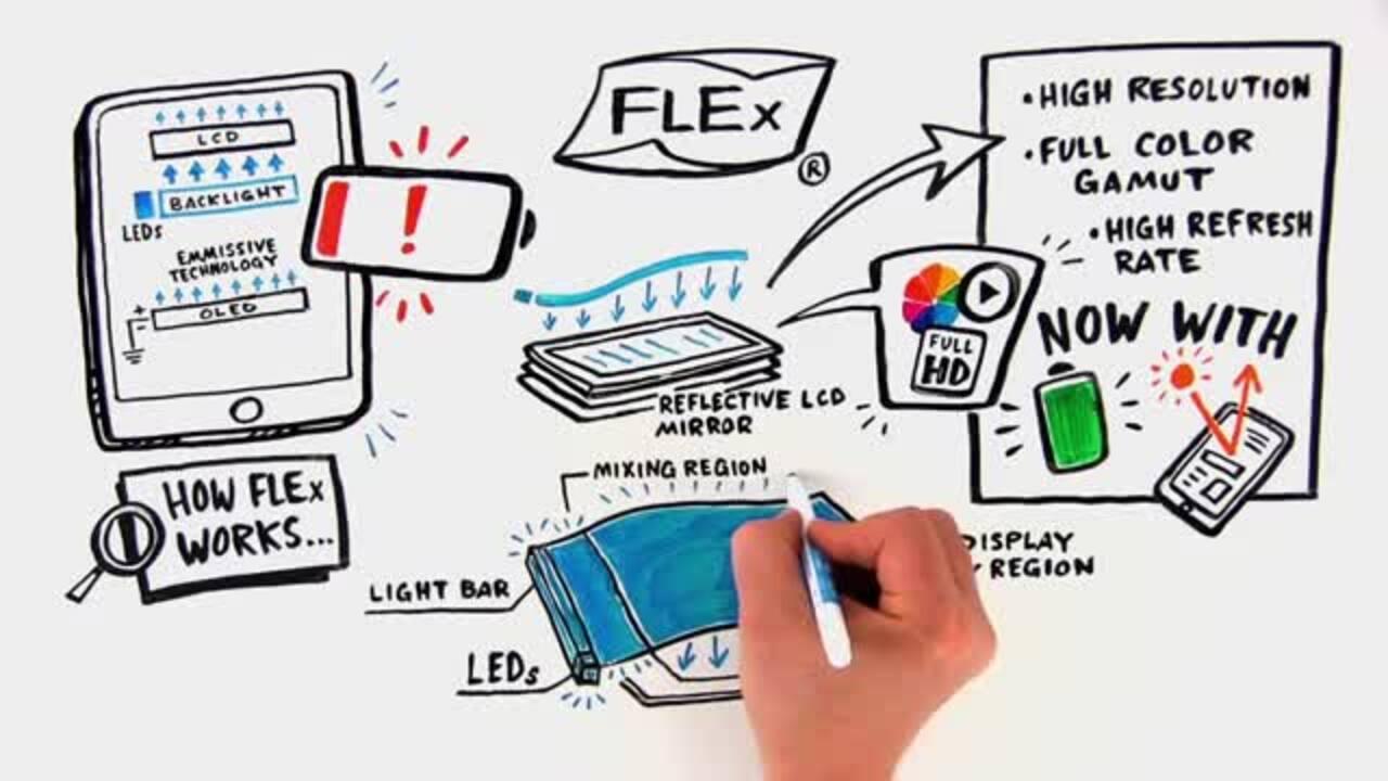 How FLEx Works: FLP Front Lighting vs Backlighting