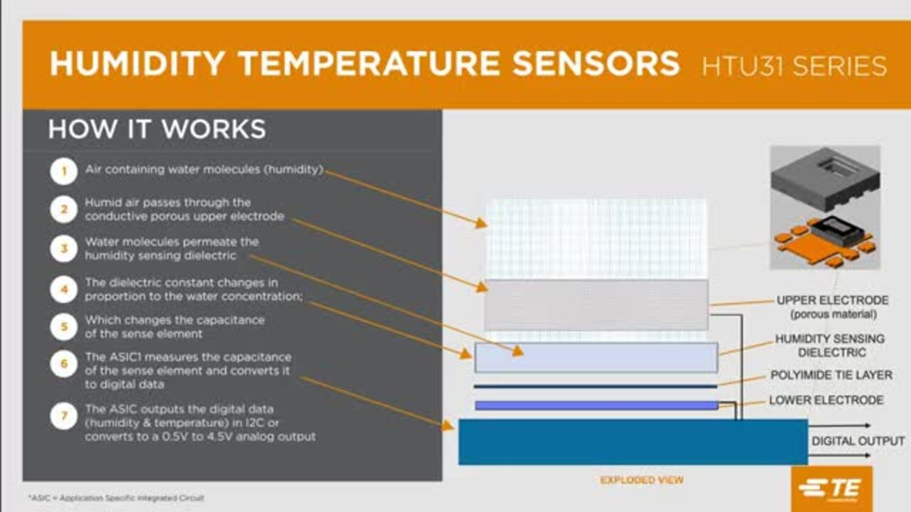 Smarter with Sensors | HTU31 Humidity and Temperature Sensor