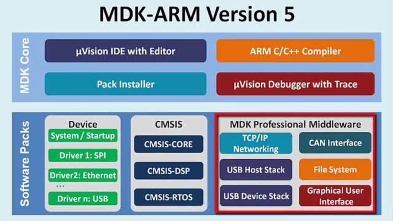 MDK-ARM Version 5 Overview