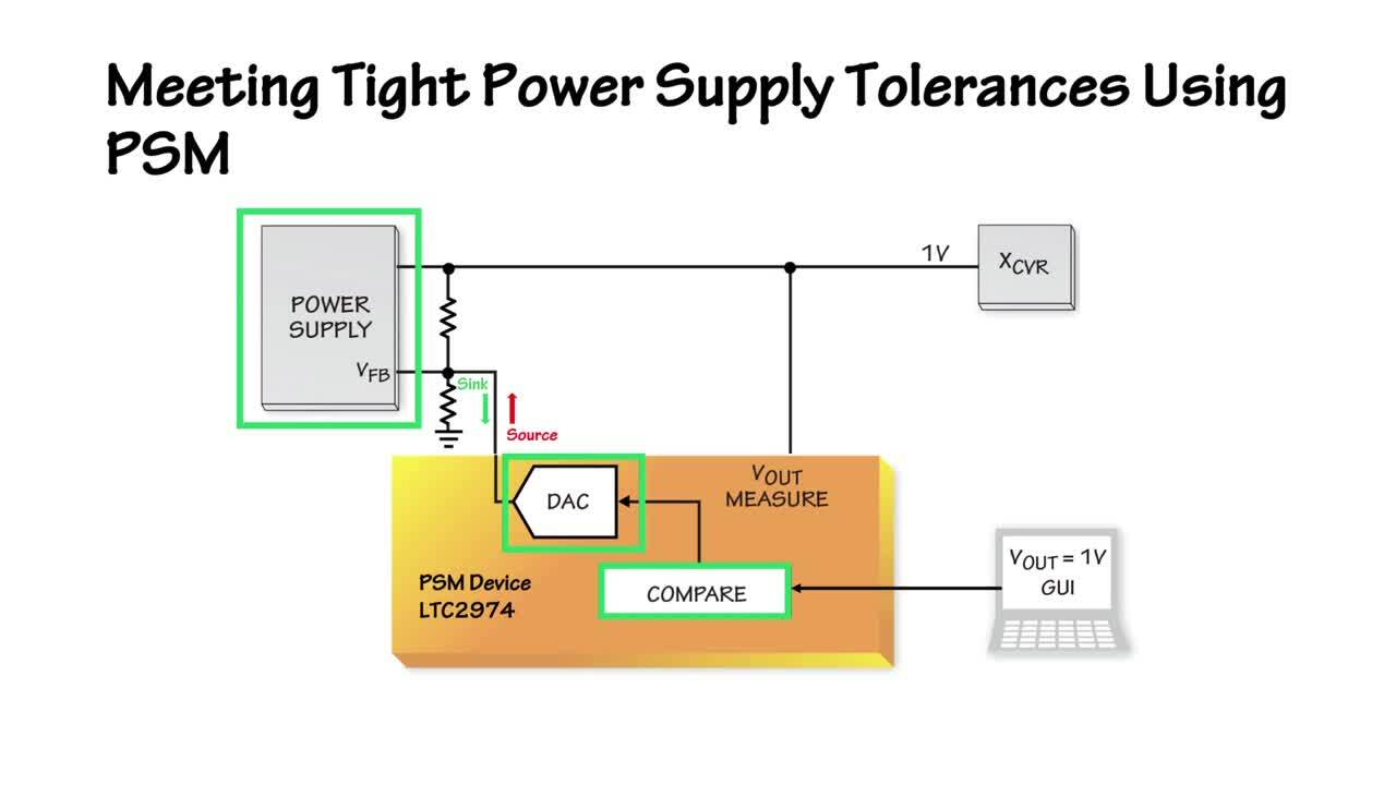 Monitor, Supervise & Accurately Adjust Power Supplies via a PMBus