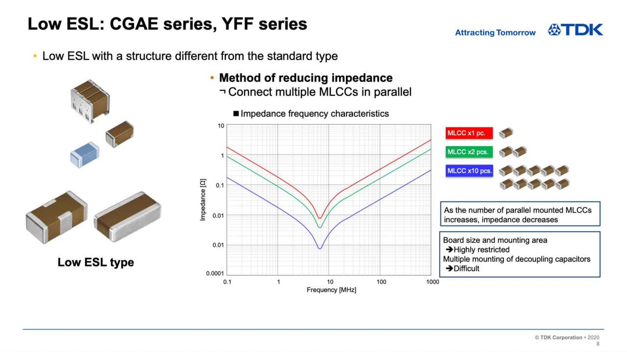 Automotive Grade MLCC Products