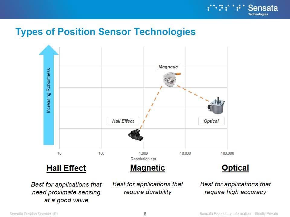 Sensata University | Position Sensors 101
