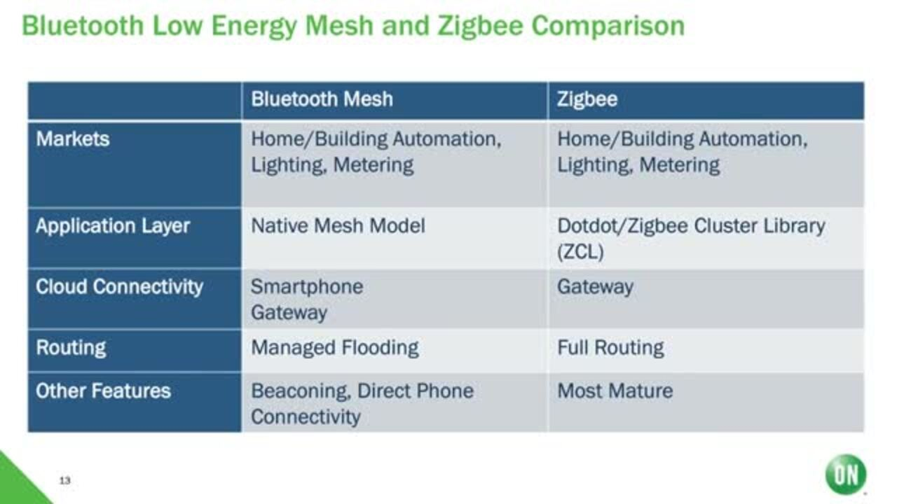Connected Lighting Energy Saving Trends