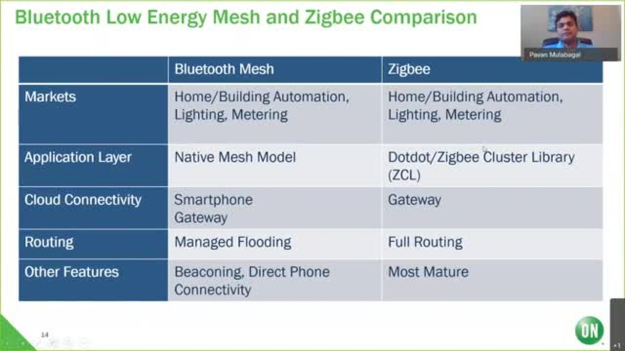 A Bright Future for Connected Lighting