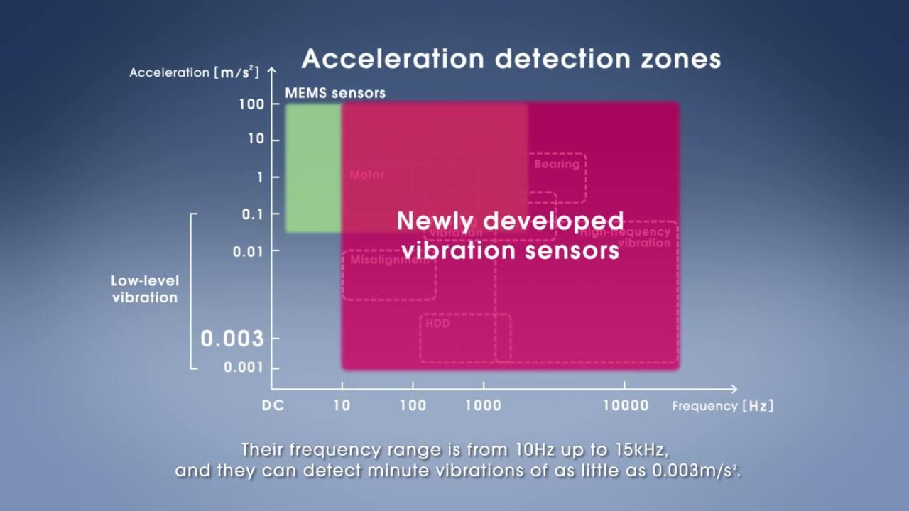 KEMET's Piezoelectric Vibration Sensors