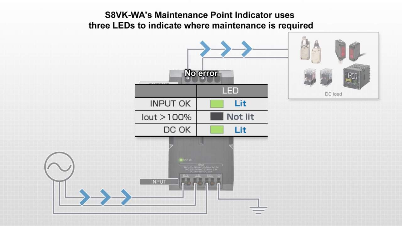 Maintenance Point Indicator of S8VK-WA