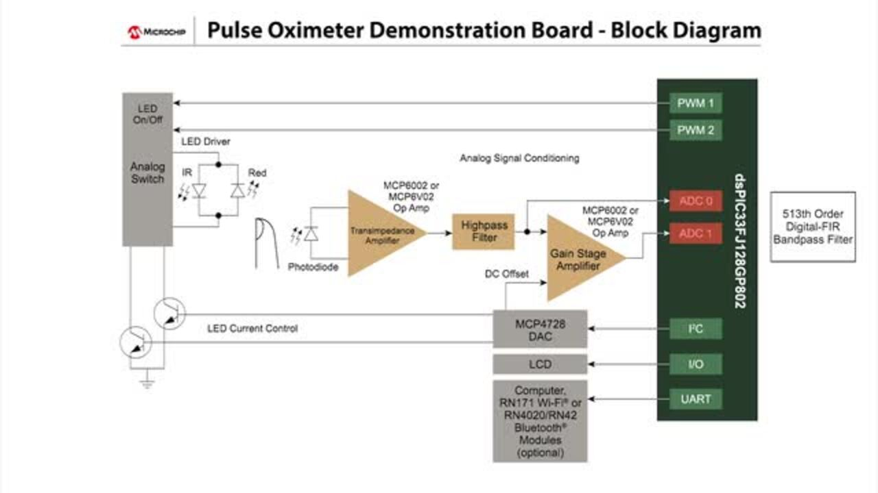 Microchip's Pulse Oximeter Demonstration Board