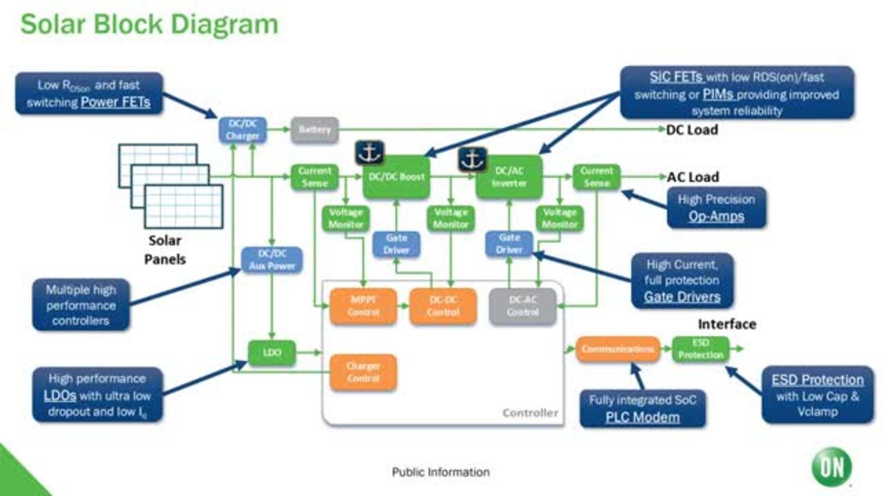 Utilizing Wide Bandgap (WBG) in Solar & Renewable Energy Applications