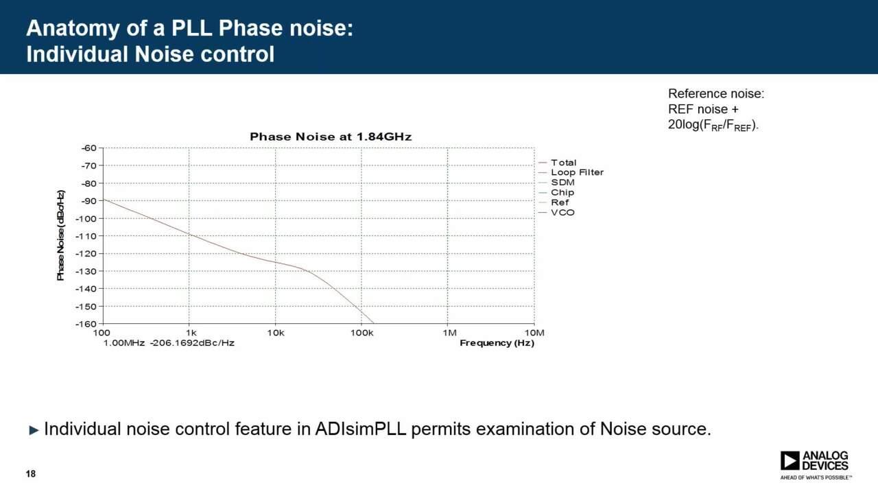 Explaining Phase Noise