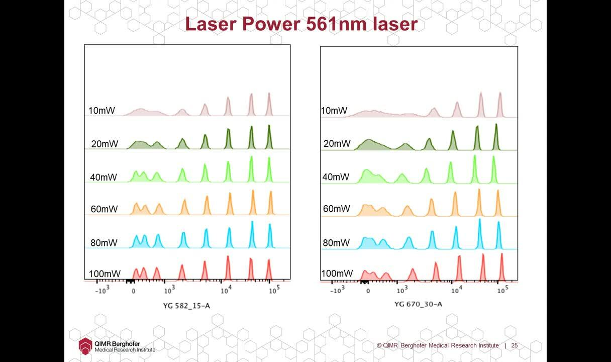 Transcripts of Selected Flow Cytometry Webinars | Thermo Fisher