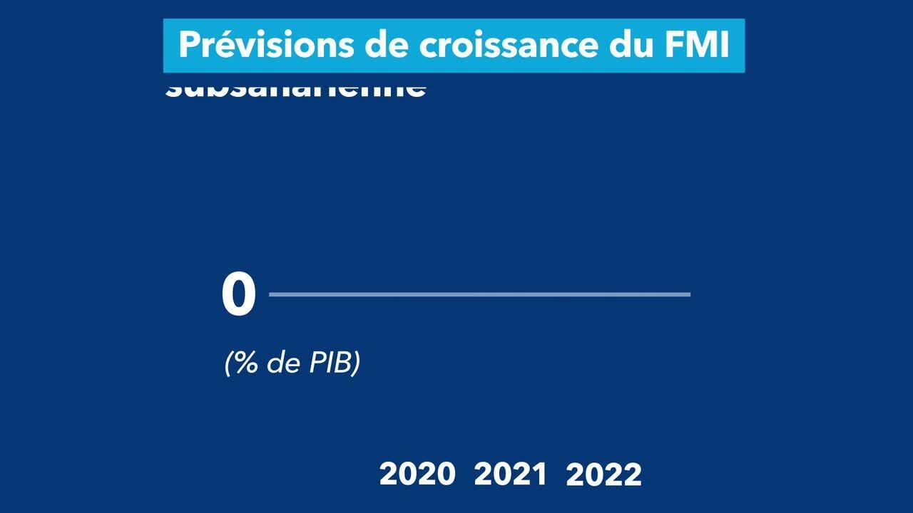 Perspectives de l'économie mondiale 2021
