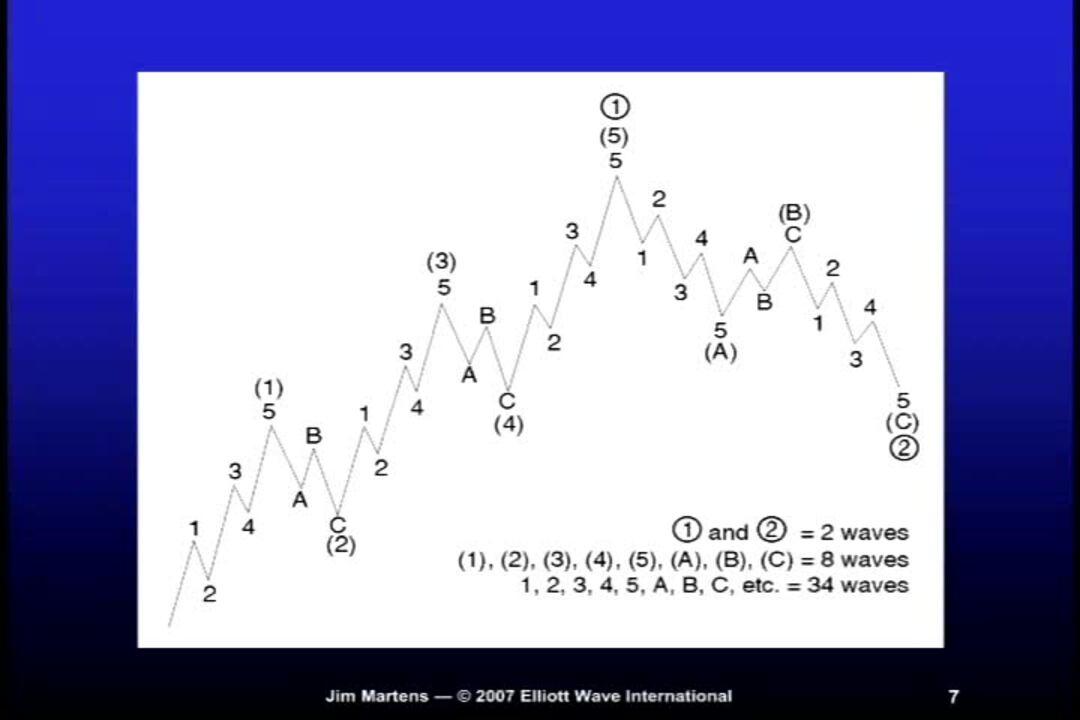 Using Elliott Waves: As Simple As A-B-C :: Elliott Wave