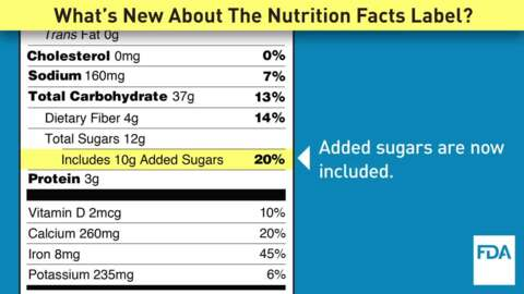 How the nutrition facts label is changing