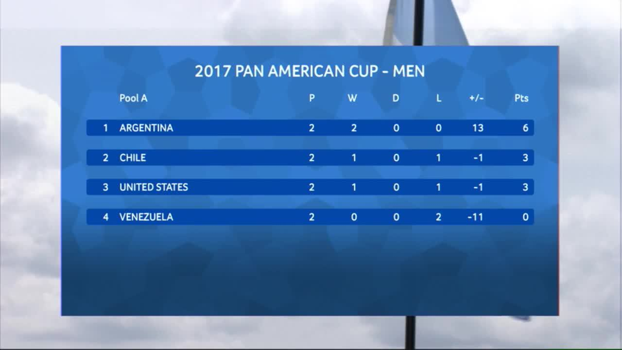 PAC Men - Argentina vs. Venezuela
