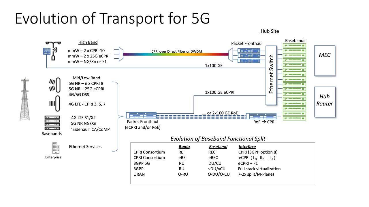 How to Evolve xHaul Networks for 5G