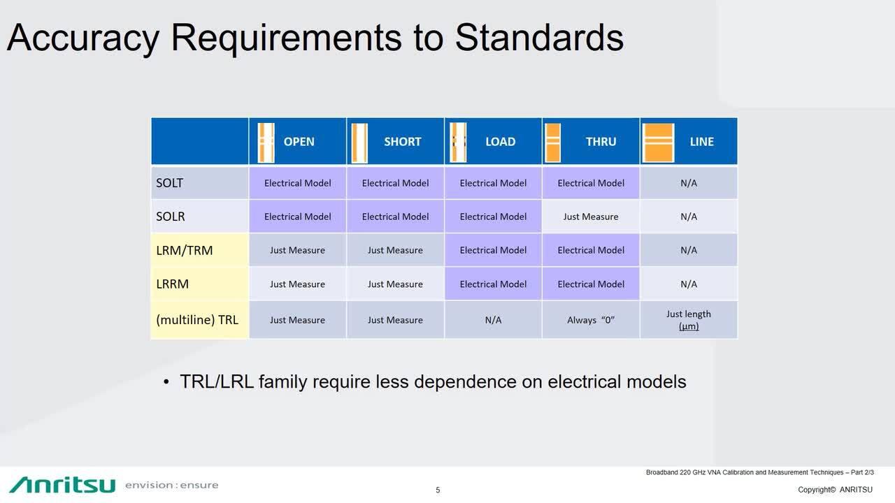 Broadband 220 GHz VNA Calibration and Measurement Techniques: VectorStar ME7838G, part 2 of a 3 part series