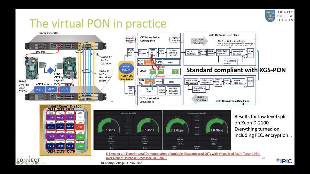 Access network evolution: convergence, virtualization and intelligent control for 5G and beyond