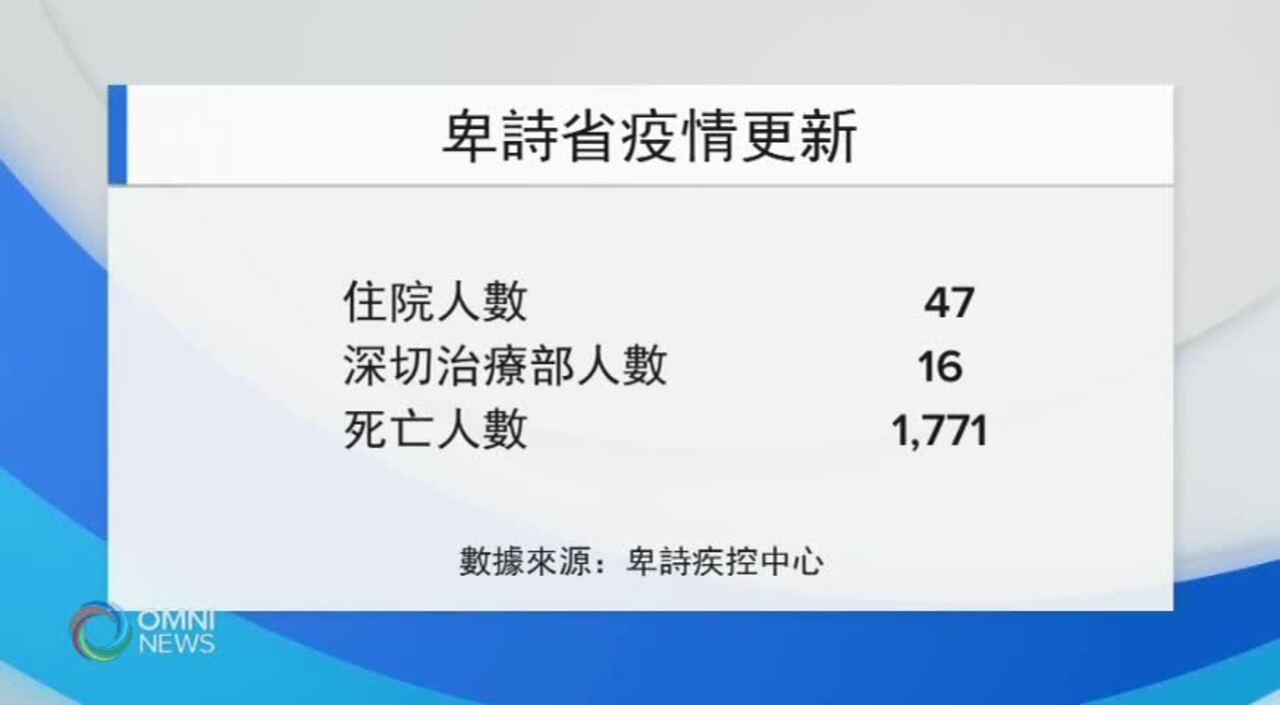 本省單日確診數字 繼續破紀錄攀升 (BC) – JUL 30, 2021
