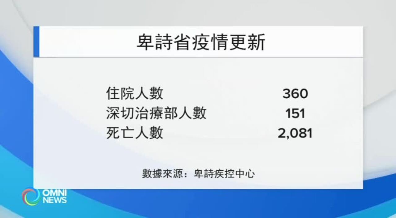 卑詩省疫情更新 (BC) –  OCT 18, 2021