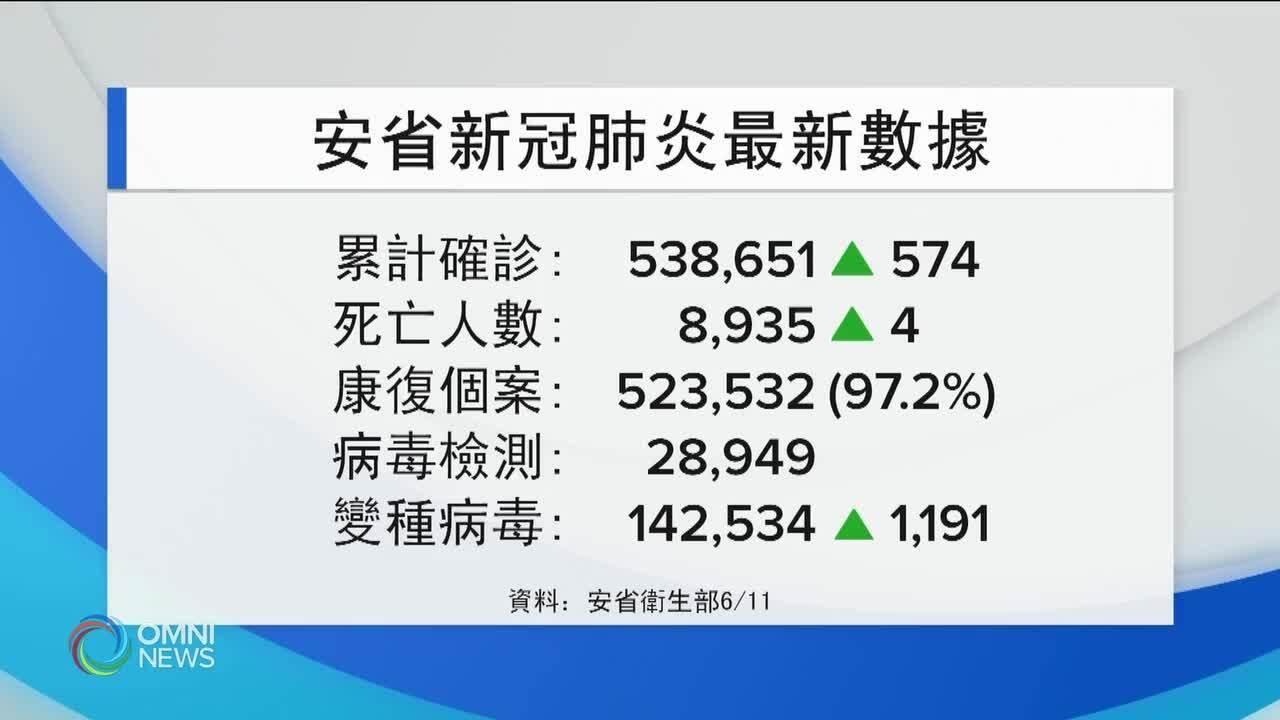 疫情穩步紓緩  新增574宗確診 — Jun 11, 2021 (ON)