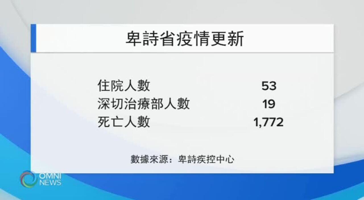 長週末本省新增超過七百宗確診 (BC) – AUG 03, 2021