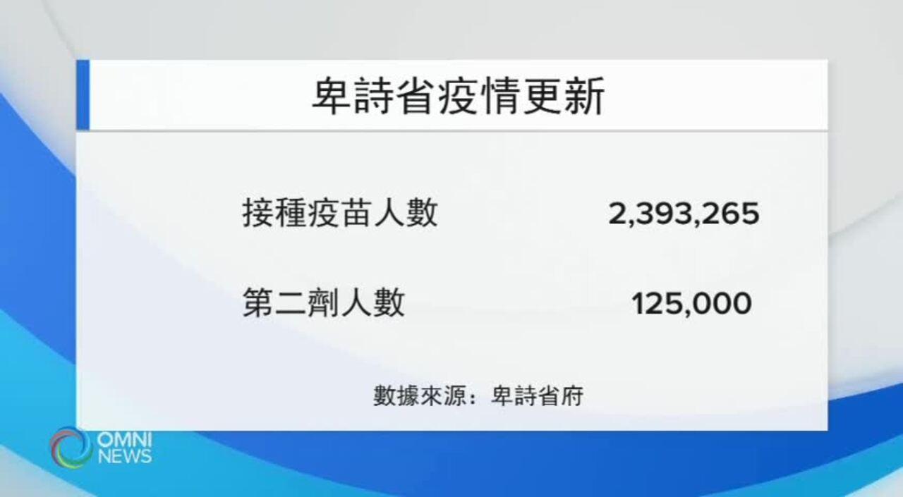 卑詩省疫情更新 (BC) – MAY 14, 2021