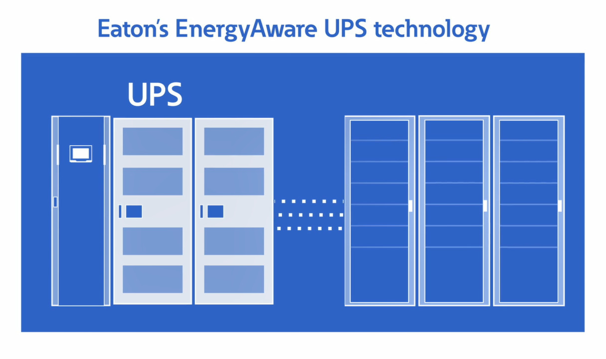 EnergyAware UPS technology | Lithium ion UPS | Data center