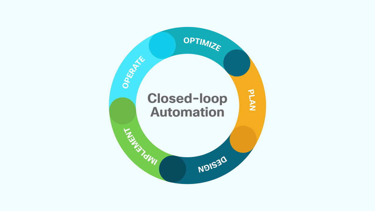 latest shop best sellers super cheap Closed-Loop Network Automation Overview