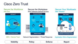 Zero Trust for the Workplace – Securing the Modern Network