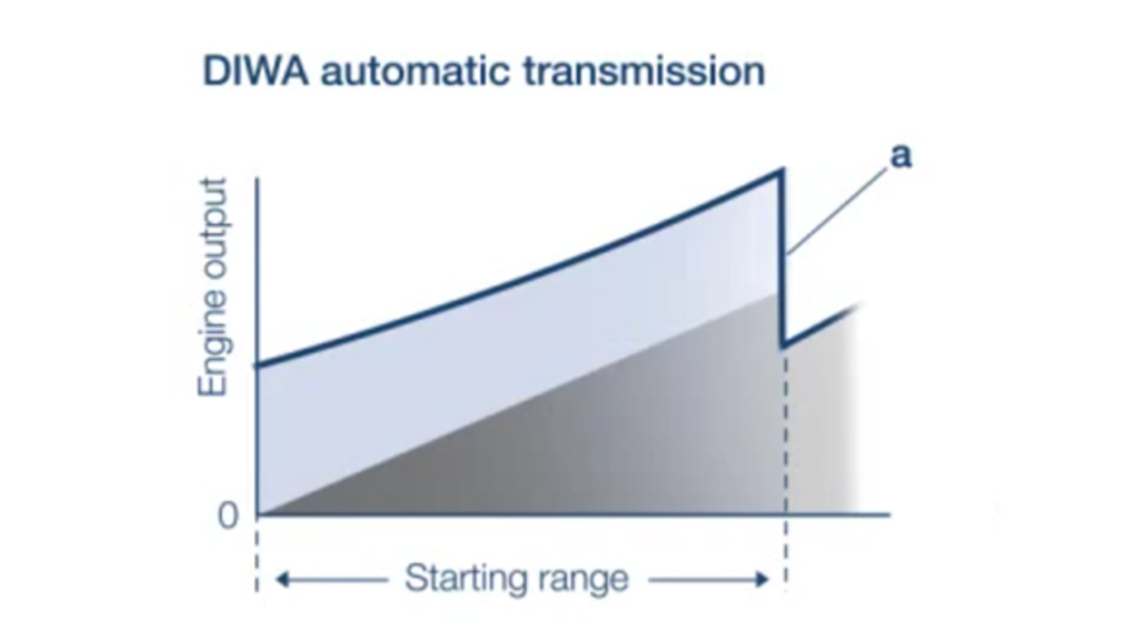 Automatic Transmissions Voith Wiring A Garage From House Uk Free Download Diagrams Pictures Vt Commercial Vehicles Diwa Functional Principle Scheme Comparison Nn En Hires
