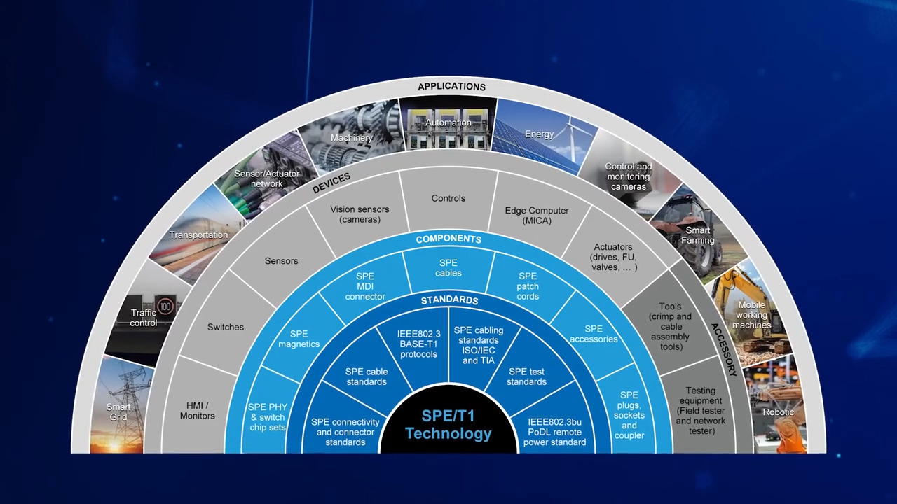 Reasons to Join the SPE Industrial Partner Network