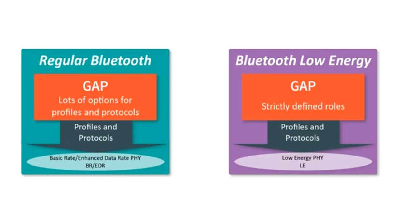 Bluetooth Low Energy: Understanding GAP Roles—Part 3 of 7