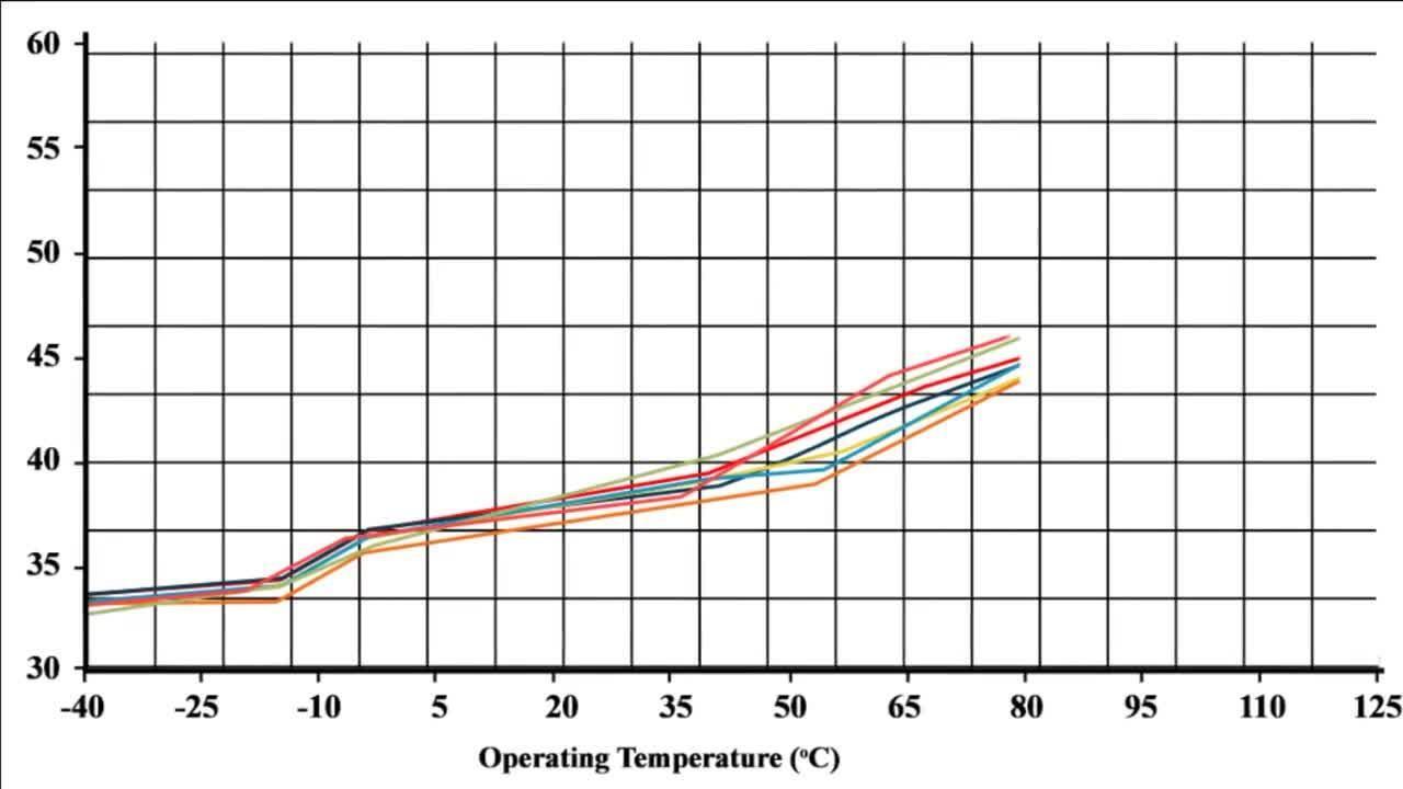 Abracon IoT Optimized Quartz Crystals