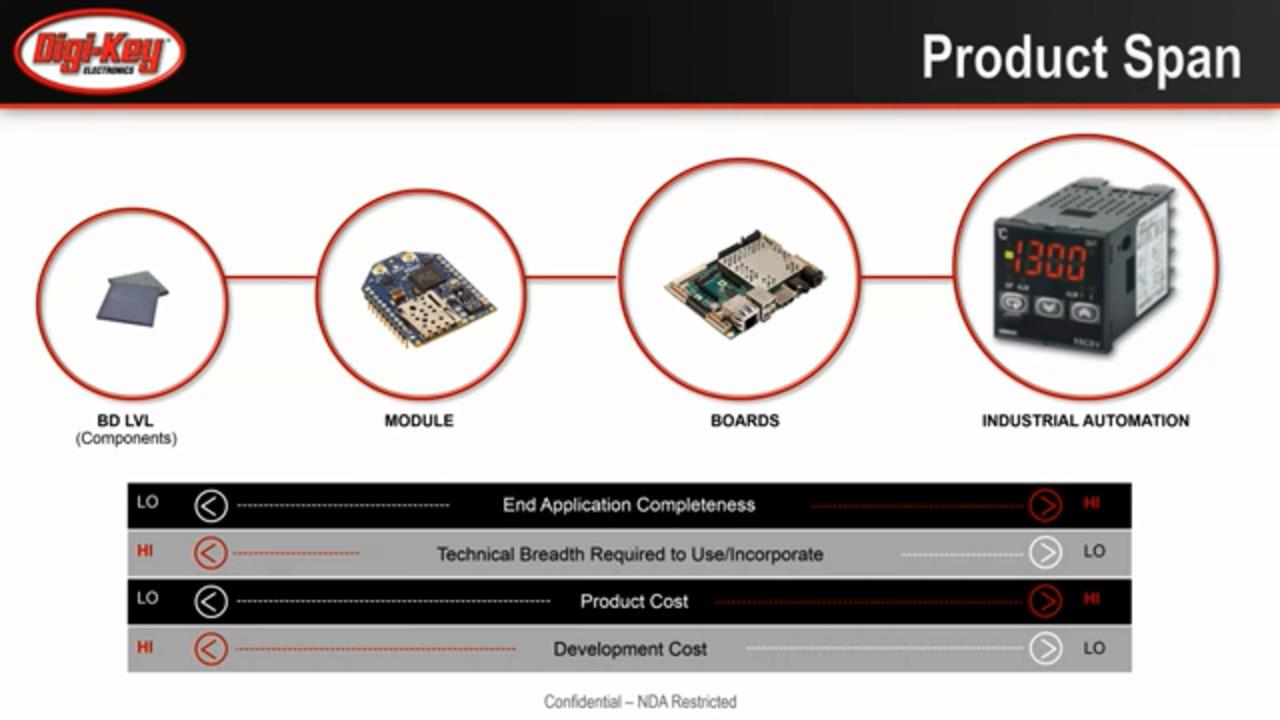 Understanding EMI in Power Design