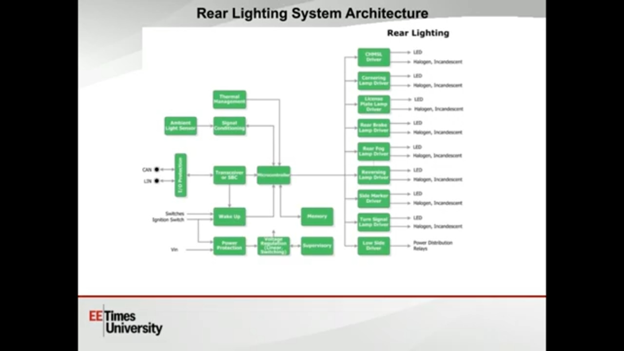 Design for Next Gen Automotive Lighting Requirements | EETimes University Part 2