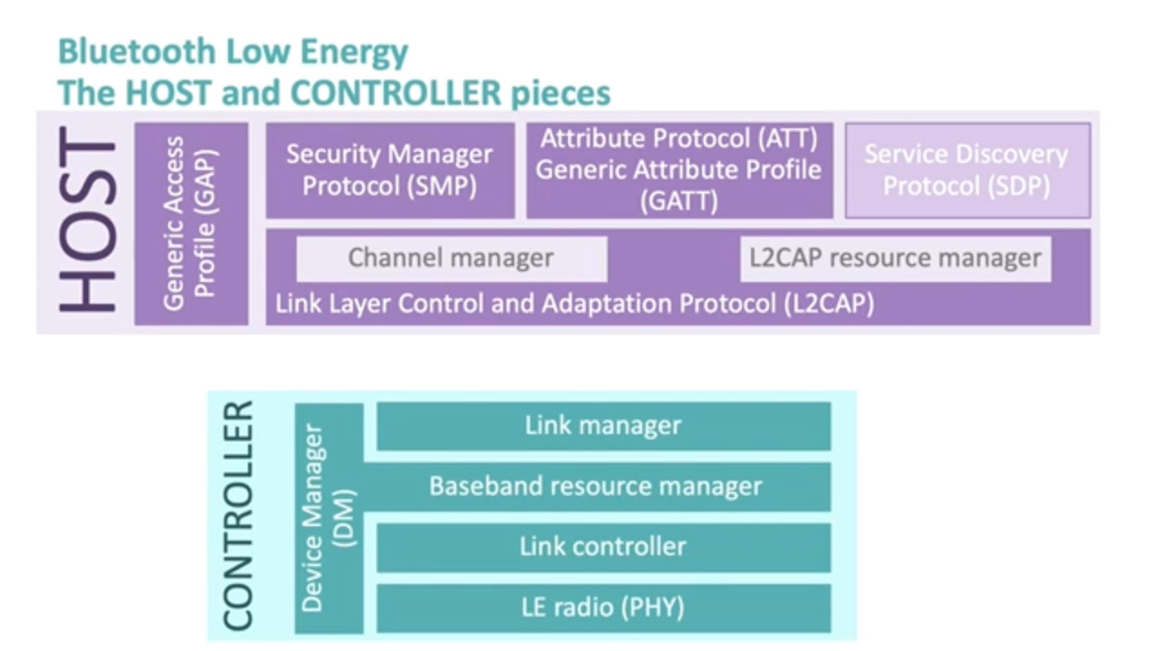 Bluetooth Low Energy: Dissecting the Controller Layer—Part 5 of 7