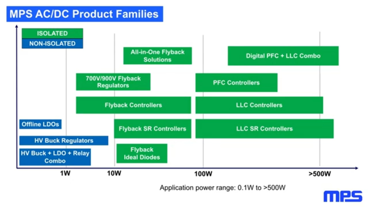 MPS Flybacks and Synchronous Rectifier (SR) Controllers  Industry-Leading All-In-One Solutions