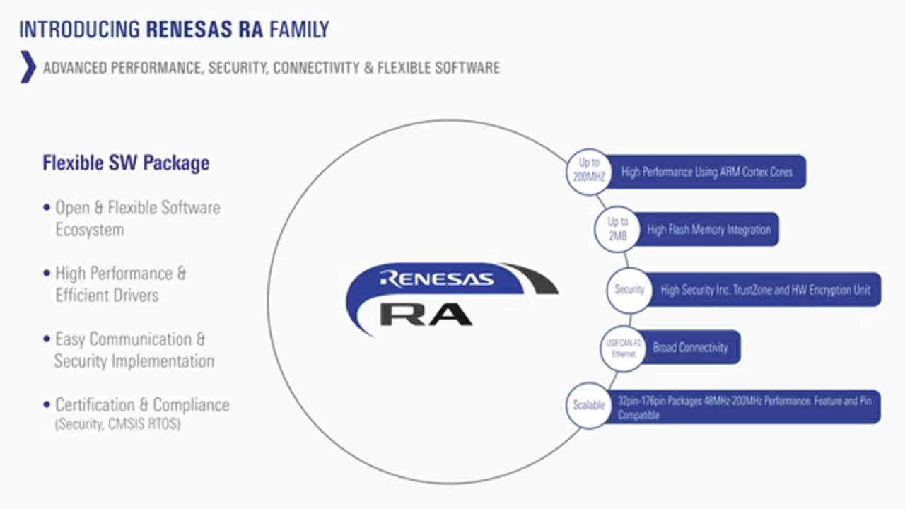 Introducing the Renesas RA Family of 32-Bit Microcontrollers