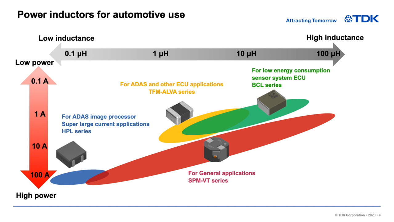 High-reliability Inductors for Automotive Use