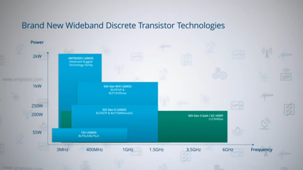 LDMOS Wideband RF Power Solutions