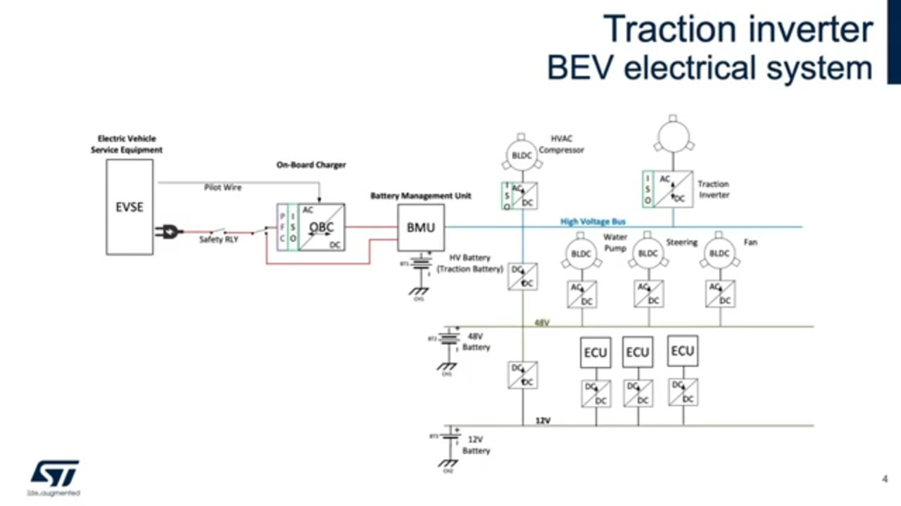 Traction Inverter Power Stages in Electric Vehicles