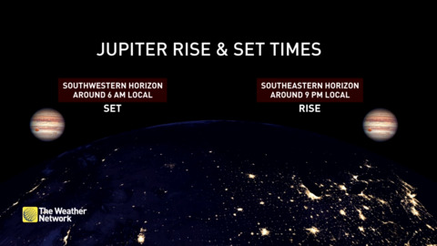 The Weather Network - See planet Jupiter at its brightest